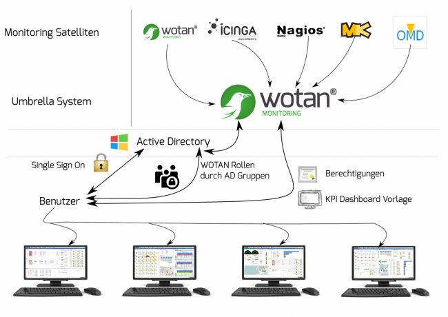distributed-monitoring-mit-wotan-umbrella