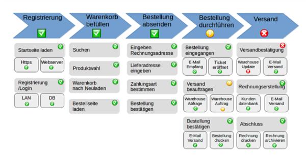 Mit Geschäftsprozess Monitoring Wichtige Prozessabläufe Sichtbar Machen Wotan Monitoring